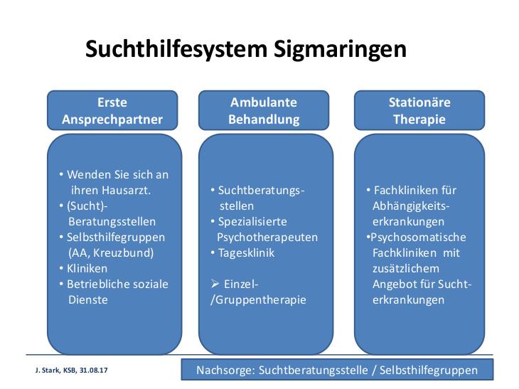 Suchthilfesystem SIG