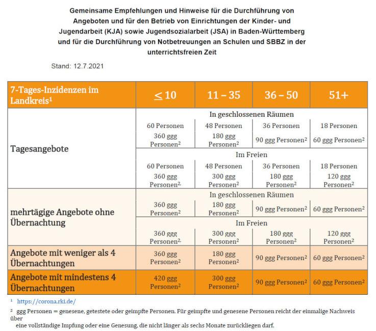 Gemeinsame Empfehlungen und Hinweise für die Durchführung von Angeboten und für den Betrieb von Einrichtungen der Kinder- und Jugendarbeit (KJA) sowie Jugendsozialarbeit (JSA) in Baden-Württemberg und für die Durchführung von Notbetreuungen an Schulen und